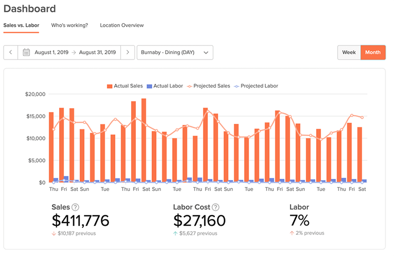 Dashboard month view