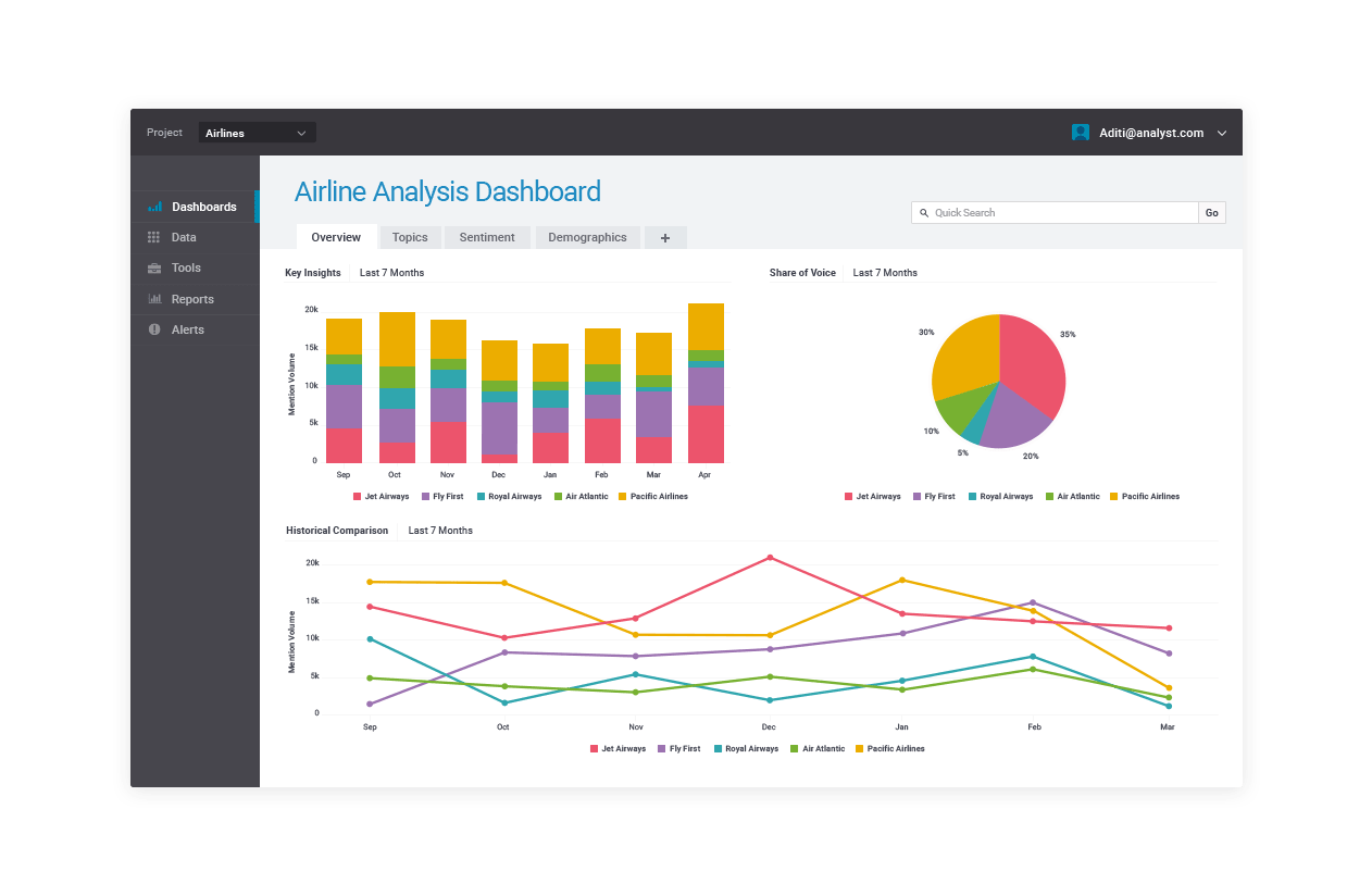 Airline analysis dashboard