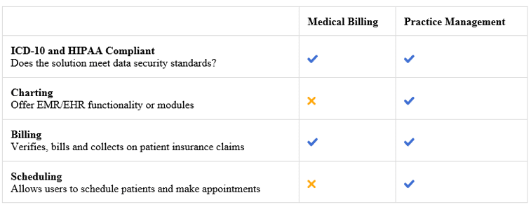 Medical Billing Software vs. Practice Management Software
