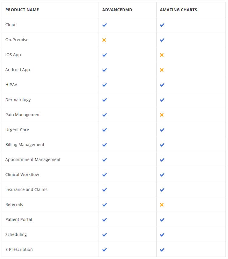 Amazing Charts EHR vs. AdvancedMD EHR