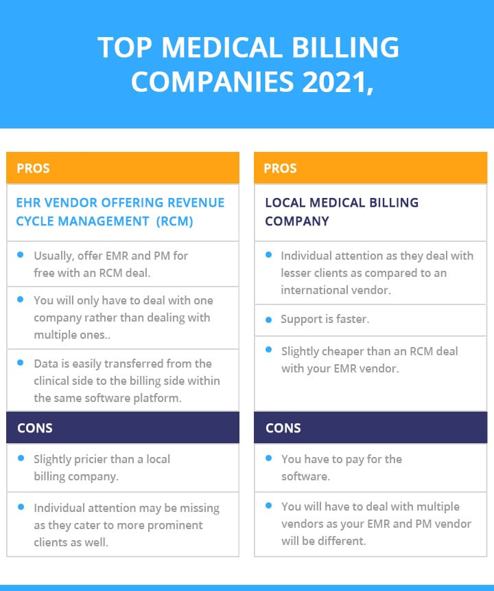 Top Medical Billing companies 2021-infographic