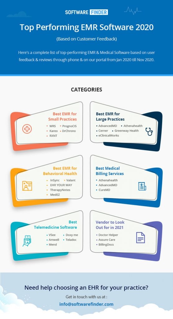 Top Performing EMR Software 2020 infographic